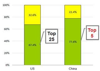 Concentración en el ecommerce en china