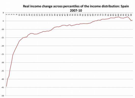 Desigualdad-españa