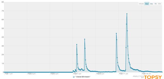 Topsy-stats-linkedin