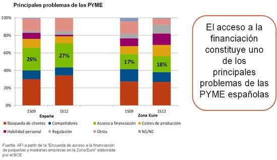 Marzo 8 gráfico Principales problemas de las pyme
