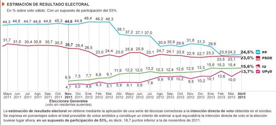 Estimación Abril 2013