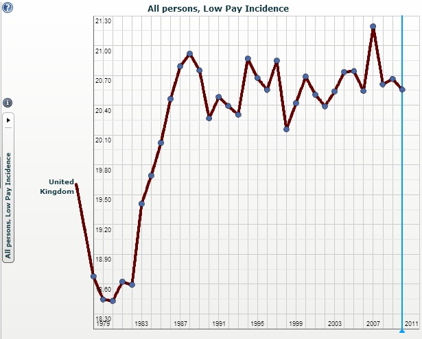 Low Pay Incidence_UK