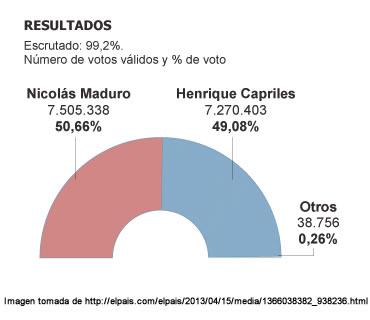 Resultados_elecciones_venezuela