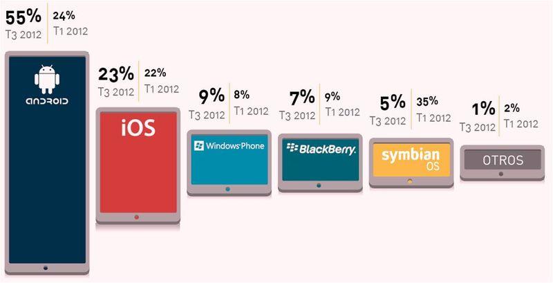 Cuota de mercado de sistemas operativos móviles en España