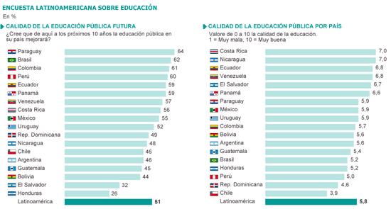 PERSPECTIVAS Y CALIDAD DE LA EDUCACIÓN EN LATINOAMÉRICA