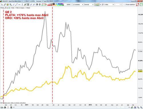 Cuadro Plata vs Oro