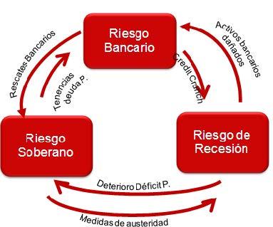Fjv gráfico 9 octubre bucle diabólico