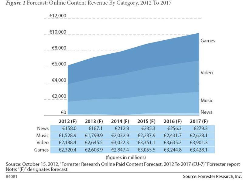 Gráfico_Mercado de contenidos online
