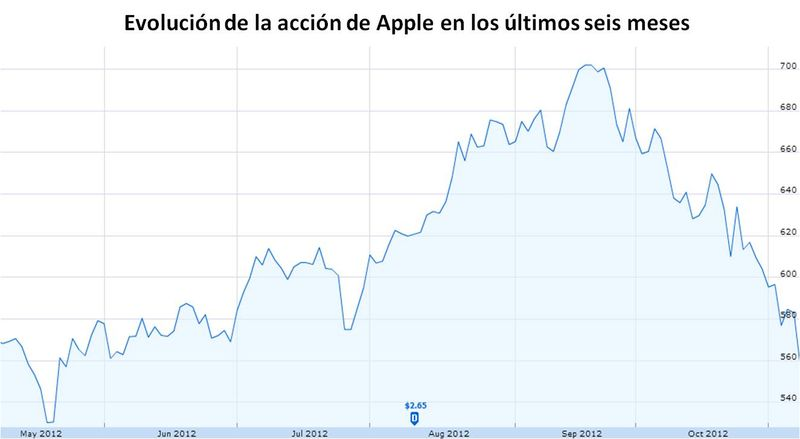 Apple_acción