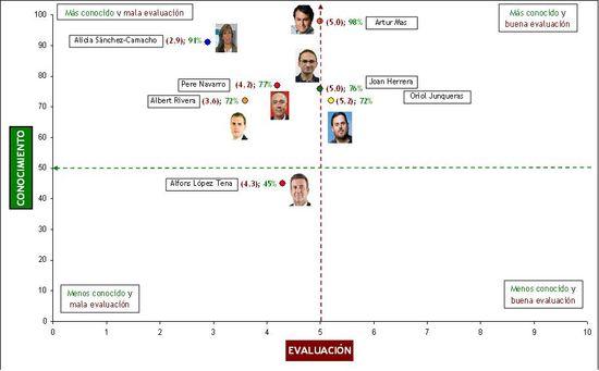 Conocimiento y evaluación de candidatos