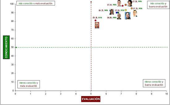 Conocimiento y evaluación de candidatos entre sus electorados