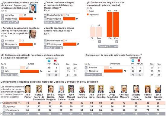 Clima Político enero 2013