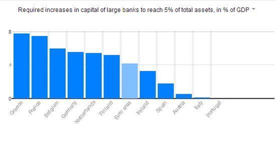 Necesidades K euro bancos