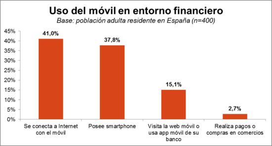 20130212 AME Móvil y banca España