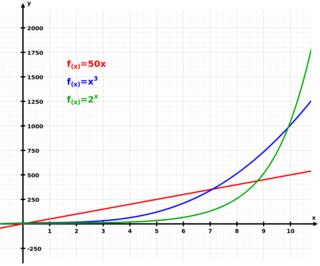 Crecimiento de funciones: lineal (rojo), polinómica (azul), exponencial (verde)