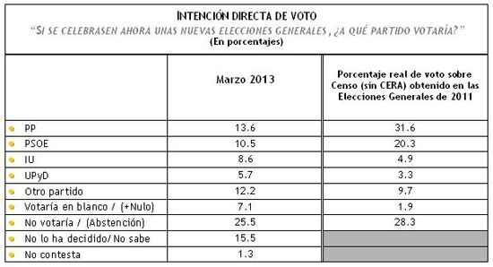 IDV Marzo 2013