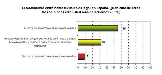 Grafico Post Igualdad
