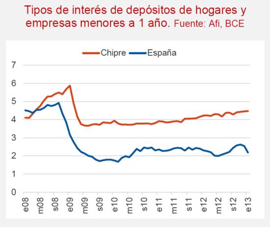 201303 Depósitos CY-ES