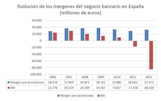 Evolucion margen banca española