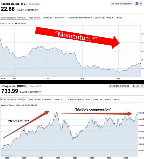 Google Fabeook momentum