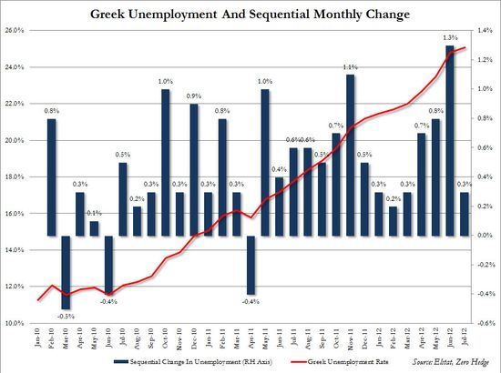 Greek Jobs July