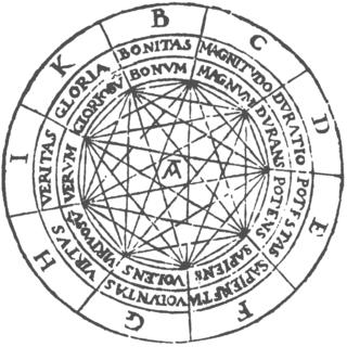 Esquema del Ars Magna
