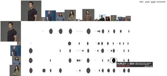 Lostalgic - Matrix de Perdidos