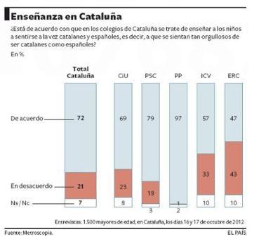 Españolizar Cataluña Gráfico