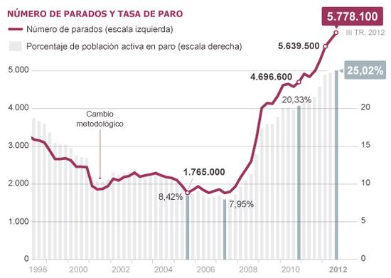 Uno de cada cuatro trabajadores españoles está en paro y el desempleo supera por primera vez el 25%