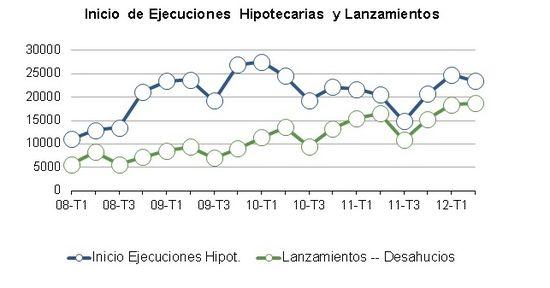 Blor EL PAIS - Desahucios gráfico