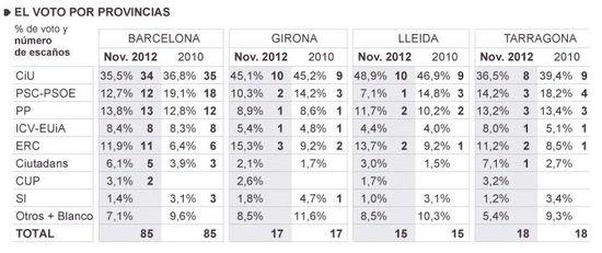 Estimación de voto por provincia