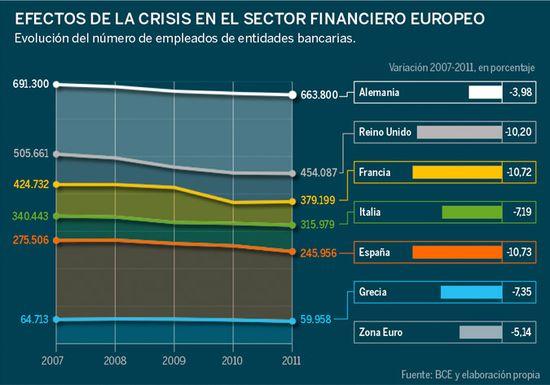 2007-2011 empleo bancos