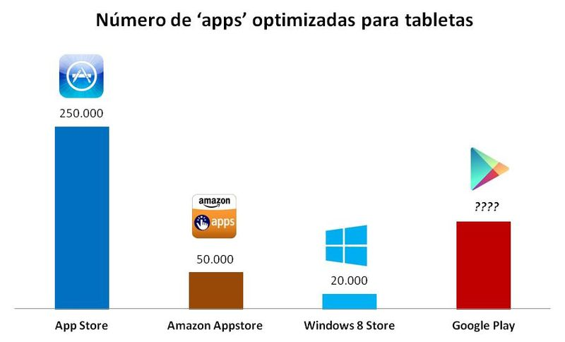Apps optimizadas para tabletas