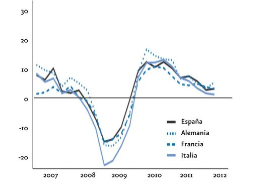 EO 3 dic 2012 (gráfico 2) español