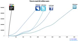 Google-Plus-50-millones