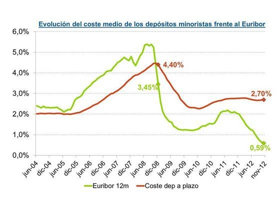 Coste dep vs euribor