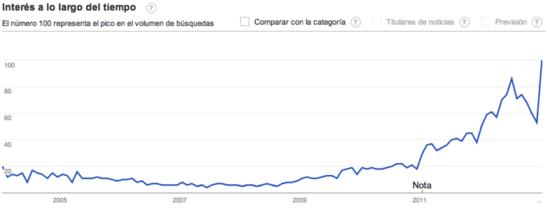 Google trends comparadores