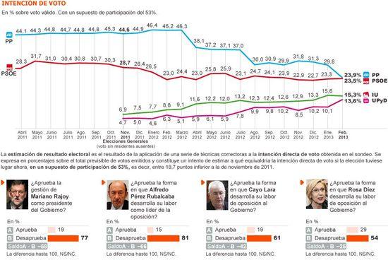 Estimación de voto febrero 2013