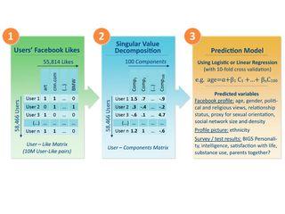 Metodología test personalidad FB