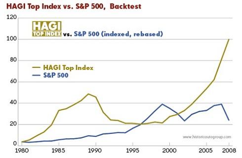 HAGI Index