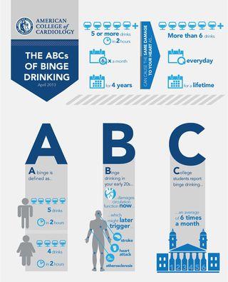 Binge drinking Infografia