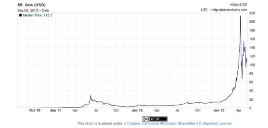 Cambio bitcoins