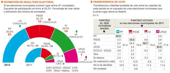 Estimación de voto Madrid