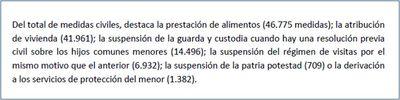 COMENTARIO-CGPJ-Medidas civiles