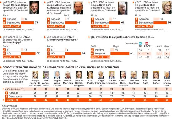 Clima Político mayo 2013