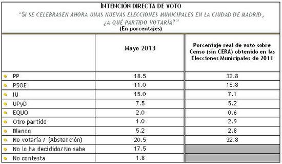 IDV CIUDAD DE MADRID MAYO 2013