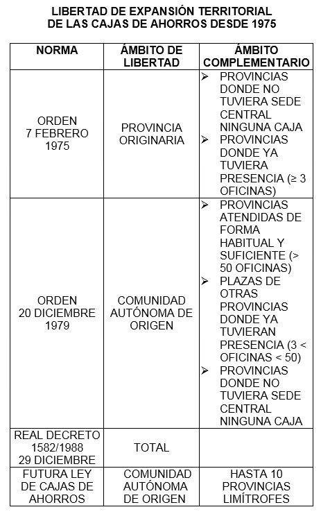 Cuadro libertad expansion territorial de cajas ah desde 1975