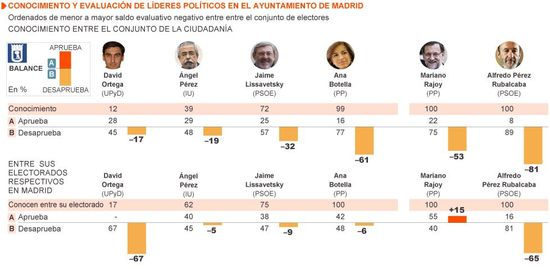 Líderes municipales Madrid