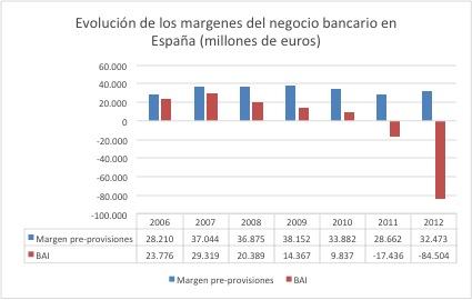 Evolucion resultados banca española