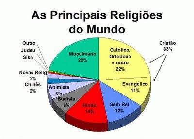 Religiones en el m undo